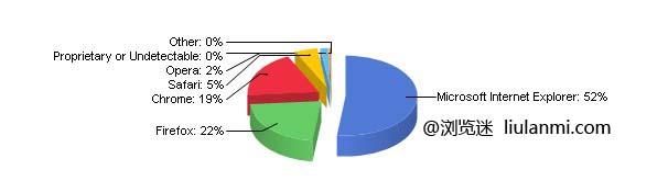 12月份全球主流浏览器市场份额排行榜
