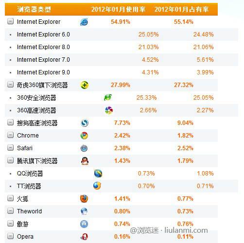 2012年1月份国内主浏览器市场份额排行榜
