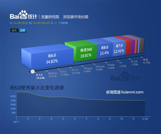 基于百度统计的2012浏览器最新排行榜