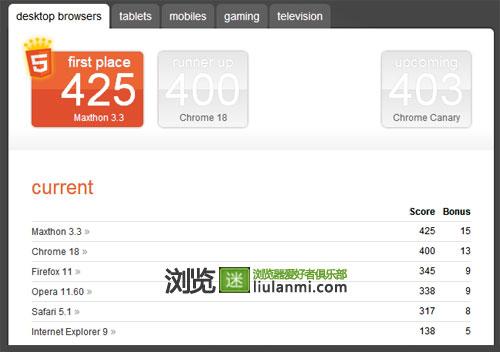 HTML5时代 哪个浏览器才是王者?