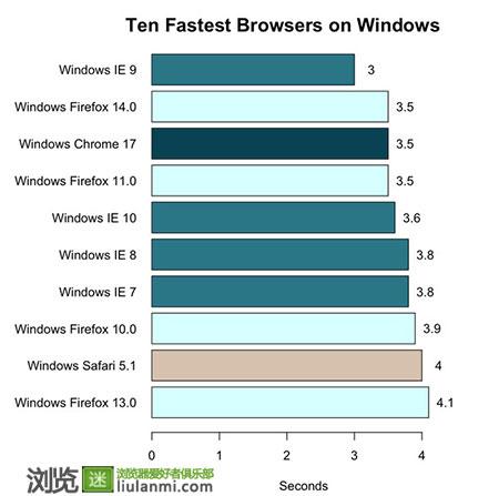 调查显示:IE9是Windows上最快的浏览器