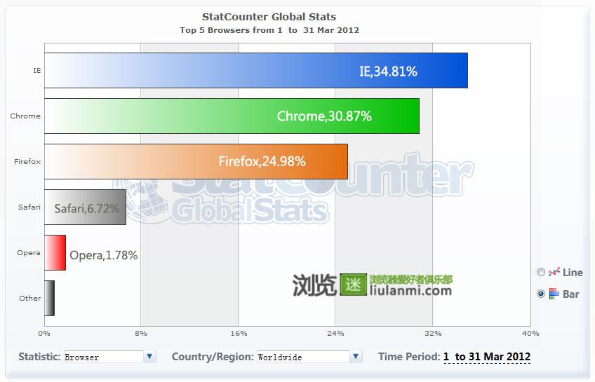 2012年3月份全球主流浏览器市场份额排行榜