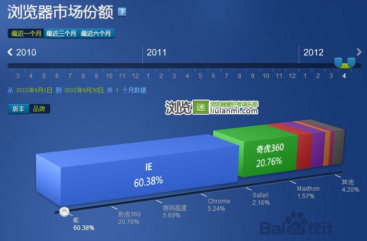2012年4月份国内主流浏览器市场份额排行榜