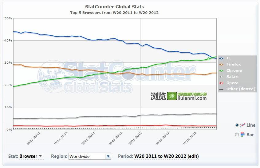 荣登榜首 Chrome全球市场份额首次超越IE