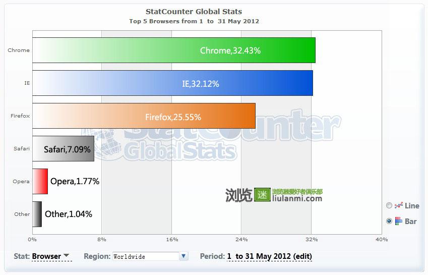 2012年5月份全球主流浏览器市场份额排行榜