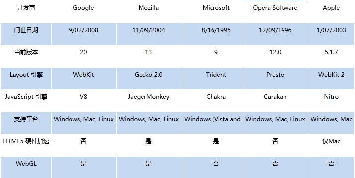 Windows 7 平台主浏览器性能大会战