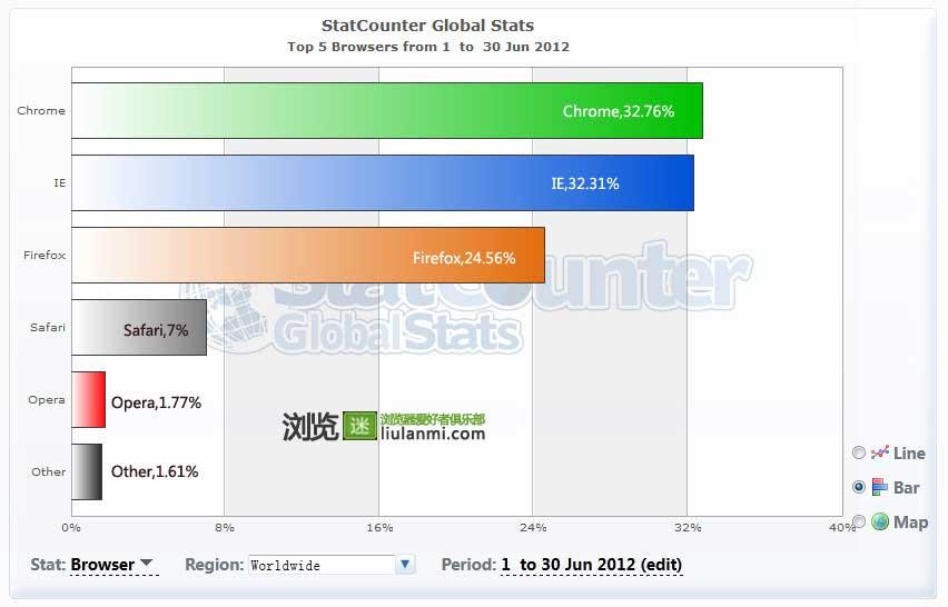 2012年6月份全球主流浏览器市场份额排行榜