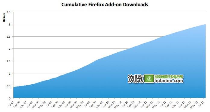 火狐扩展总下载次数已超30亿次