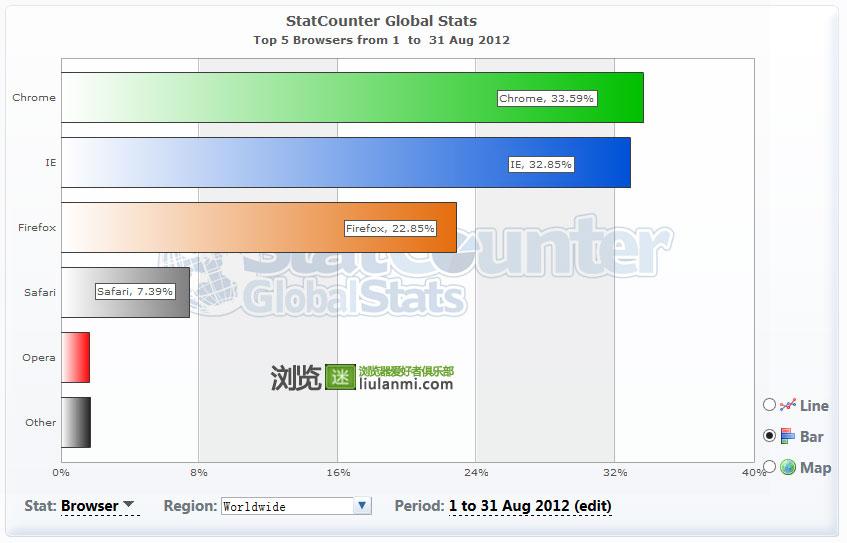 2012年8月份全球主流浏览器市场份额排行榜