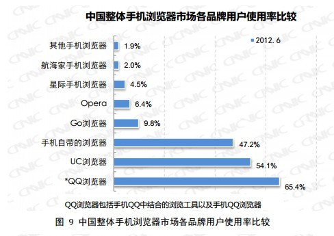 CNNIC发布中国手机浏览器用户行为研究报告