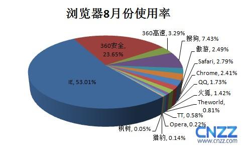 2012年8月份国内主流浏览器排行榜