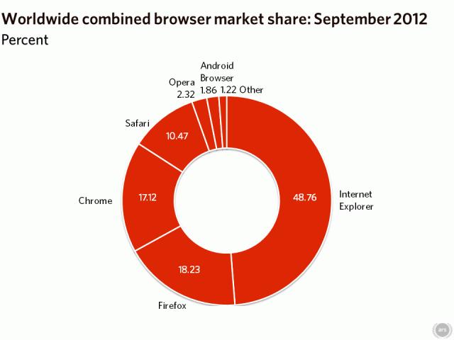 2012年9月份全球主流浏览器市场份额排行榜