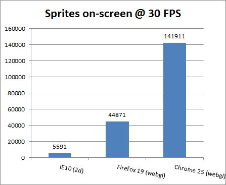 IE10不支持WebGL Chrome的HTML5游戏性能是其22倍