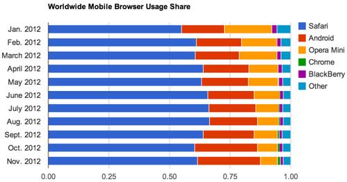 11月手机浏览器排行:Android不到Safari的一半