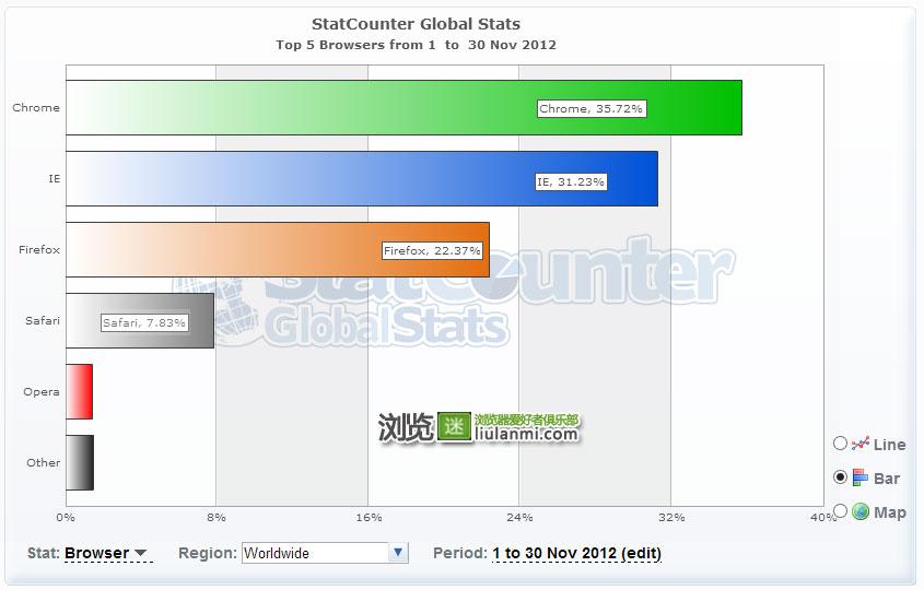 2012年11月份全球主流浏览器市场份额排行榜