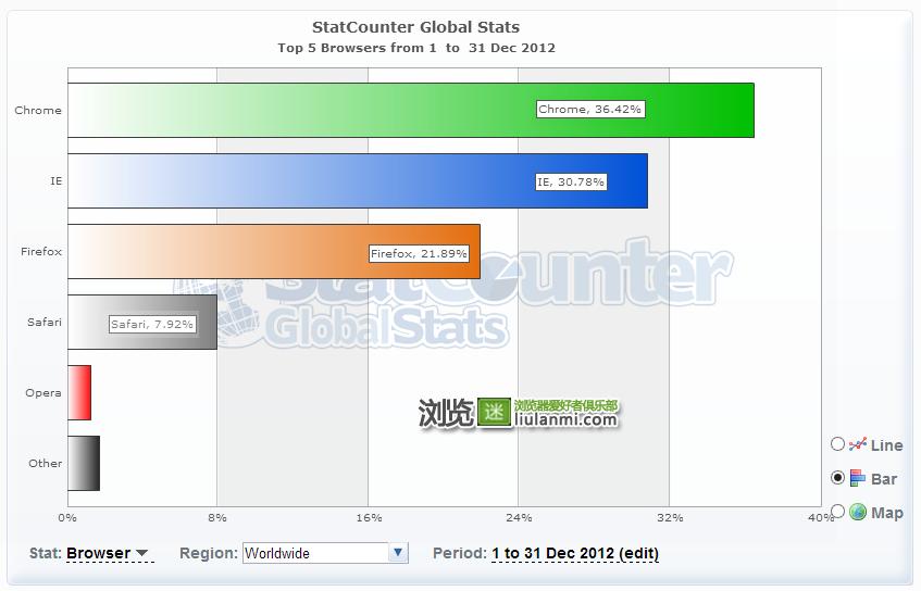 2012年12月份全球主流浏览器市场份额排行榜