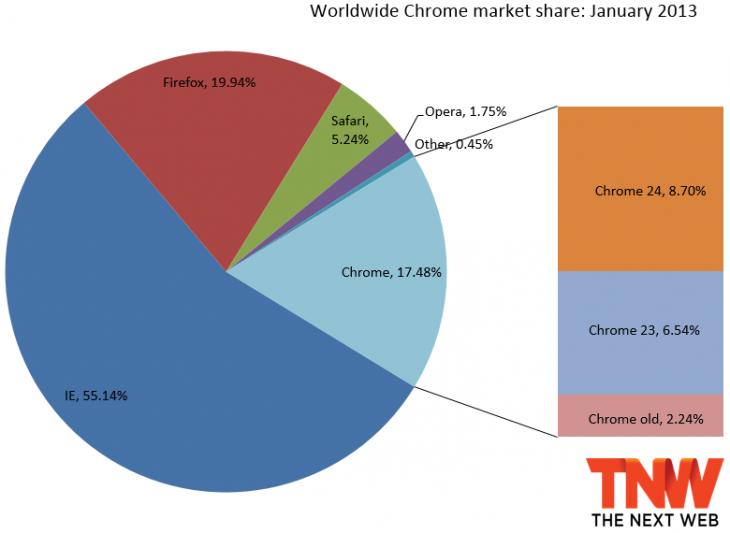 2013年1月份全球主流浏览器市场份额排行榜