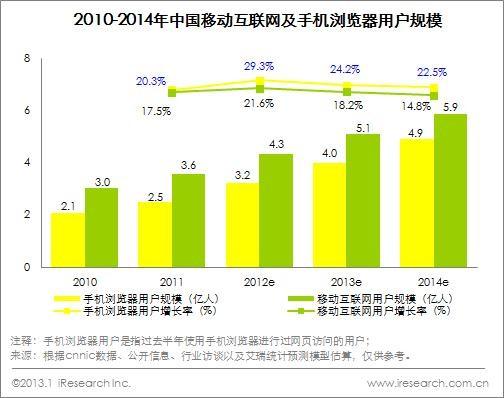 图3- 1 2010-2014年中国移动互联网及手机浏览器用户规模