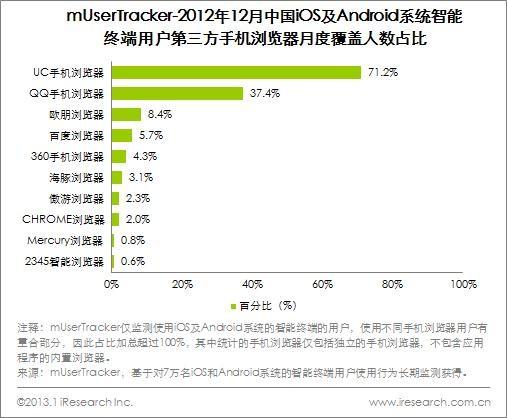 图3- 2 mUserTracker-2012年12月中国iOS及Android系统智能终端用户第三方手机浏览器月度覆盖人数占比