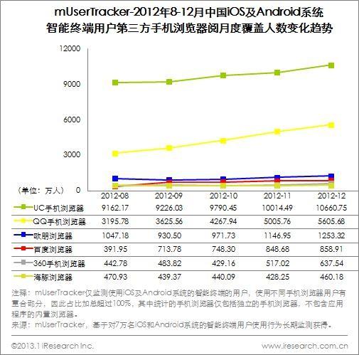 图3- 3 mUserTracker-2012年8-12月中国iOS及Android系统智能终端用户第三方手机浏览器月度覆盖人数变化趋势
