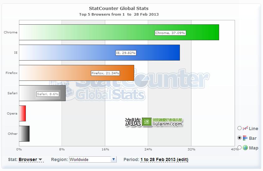 2013年2月份全球主流浏览器市场份额排行榜