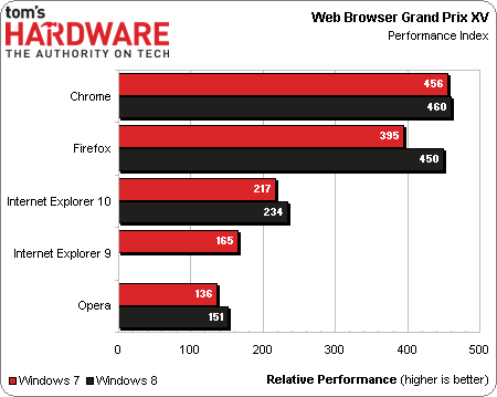 决战Win8:Chrome/IE10/Firefox/Opera横评
