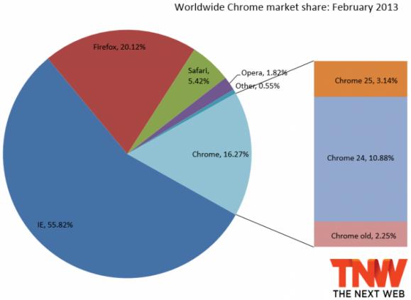 2013年2月份Chrome浏览器市场份额