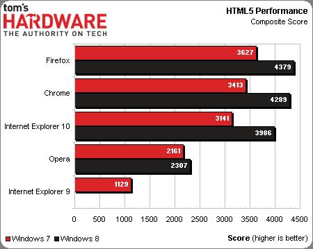 HTML5性能(得分越高越好)