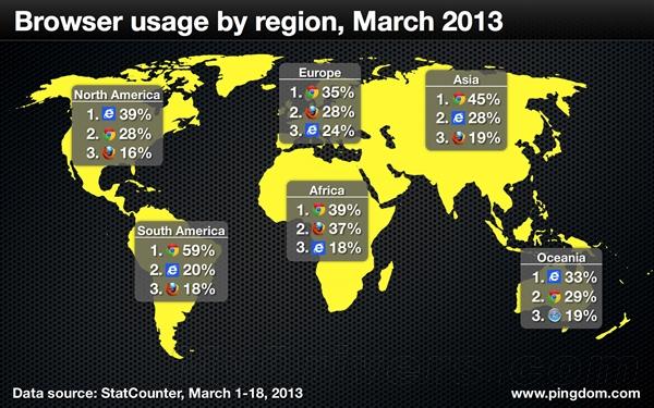 浏览器大战全球战况:Chrome是新霸主