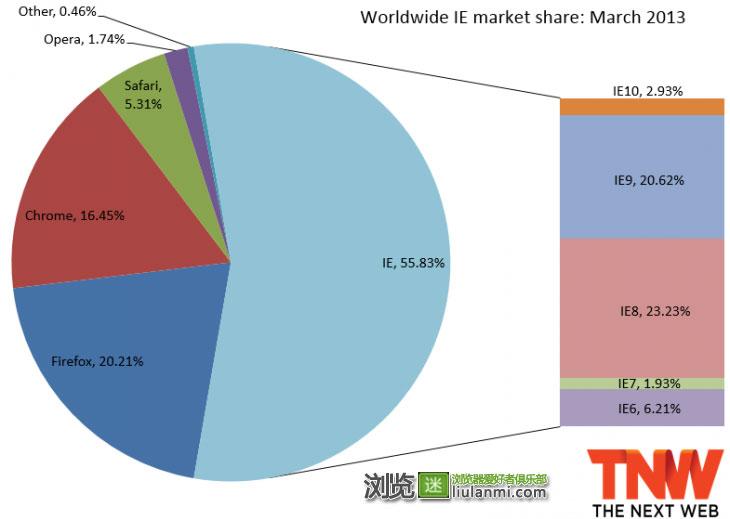 2013年3月份全球主流浏览器市场份额排行榜