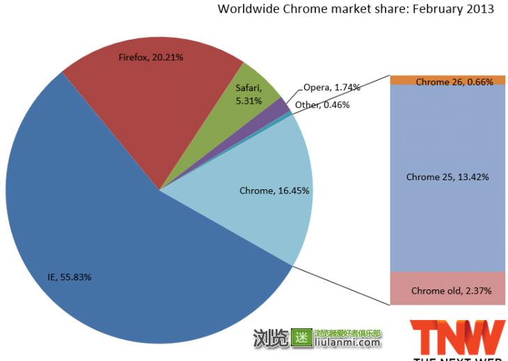 各版本Chrome市场份额分布图
