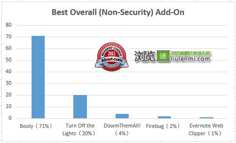 最佳非安全类浏览器附件/扩展