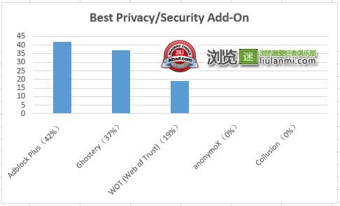 最佳安全隐私类浏览器附件/扩展