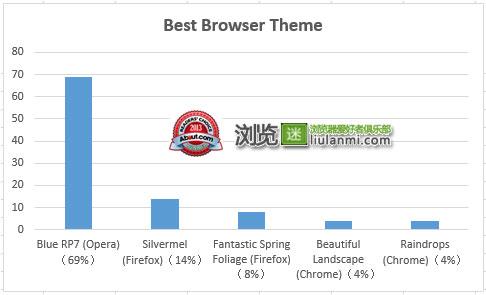 最受欢迎浏览器主题