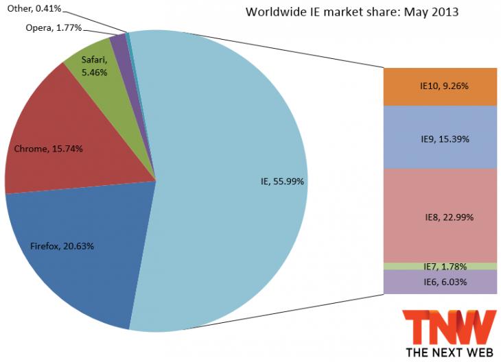 2013年5月份全球主流浏览器市场份额排行榜