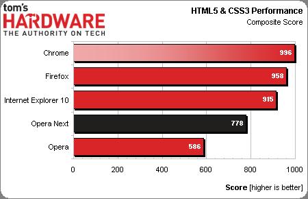 HTML5CSS3Comp