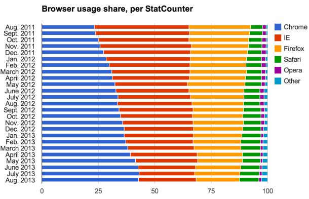 2013年8月份全球主流浏览器市场份额排行榜
