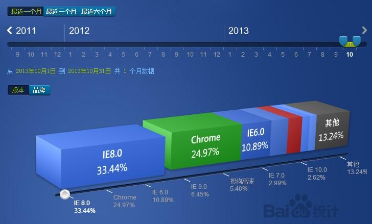 2013年10月份国内主流浏览器市场份额排行榜