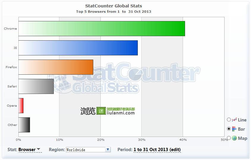 2013年10月份全球主流浏览器市场份额排行榜