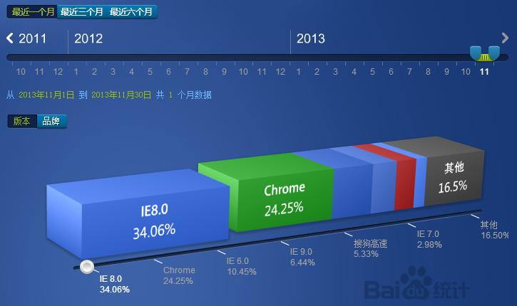 2013年11月份国内主流浏览器市场份额排行榜