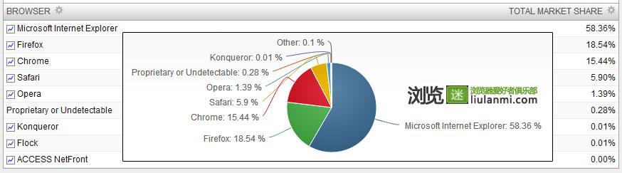 2013年11月份全球主流浏览器市场份额排行榜