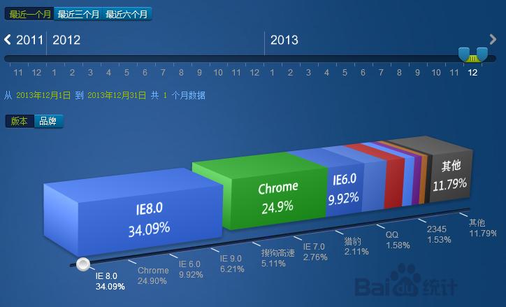 2013年12月份国内主流浏览器市场份额排行榜