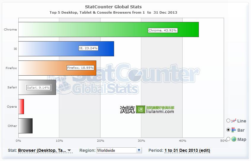 StatCounter统计结果,点击查看大图