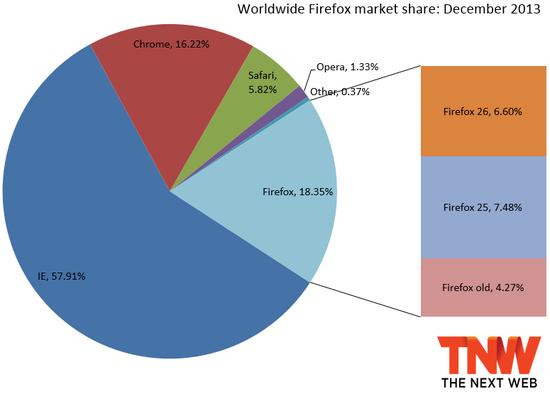 Firefox浏览器各版本市场份额