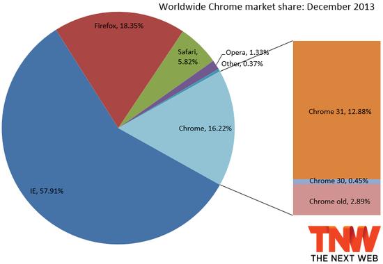 Chrome浏览器各版本市场份额