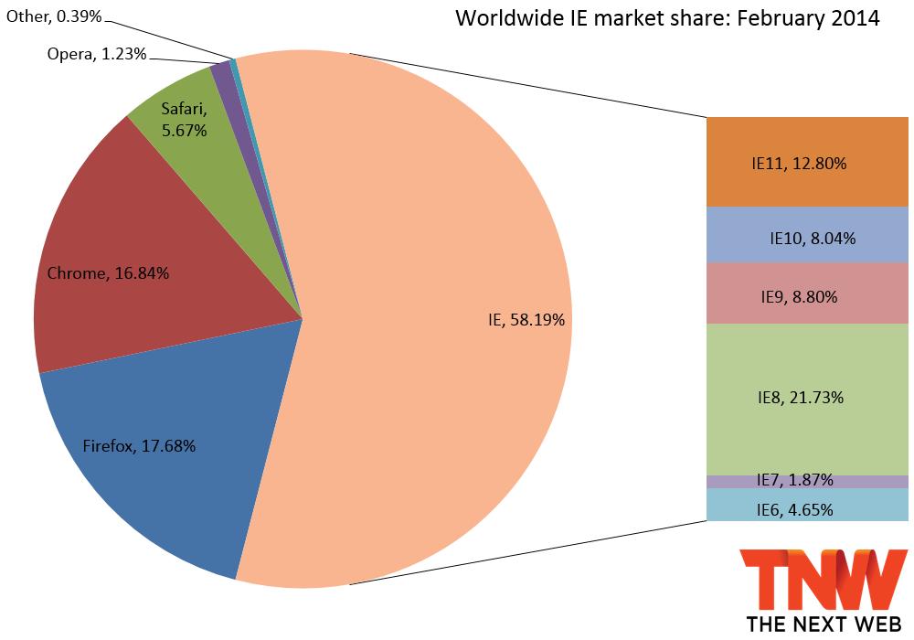 2014年2月份全球主流浏览器市场份额排行榜
