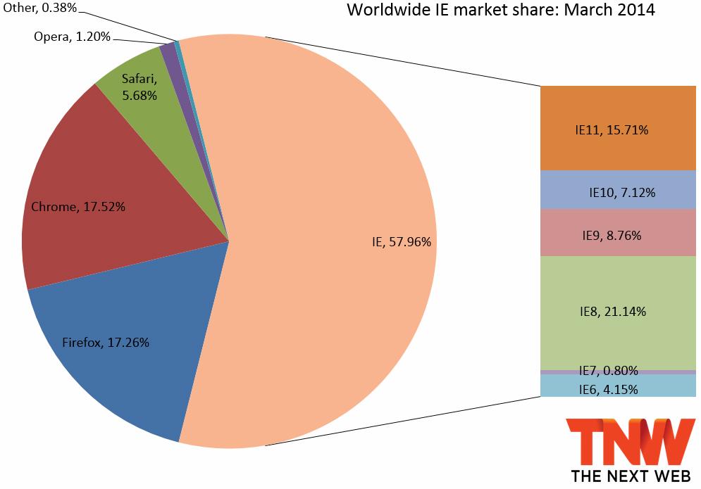 2014年3月份全球主流浏览器市场份额排行榜