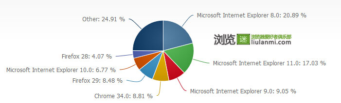 2014年5月份全球主流浏览器市场份额排行榜