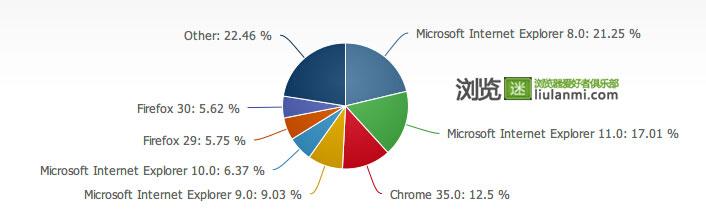 2014年6月份全球主流浏览器市场份额排行榜