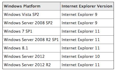 喜大普奔!微软将从16年1月起停止支持旧版IE浏览器